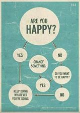 A flow diagram to help you make a decision